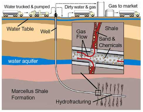2014_07_10_civita_fracking
